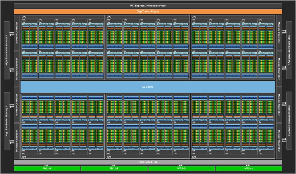 Nvidia U0026 39 S Pascal Gpu Tech Specs Revealed  Full Cuda Count