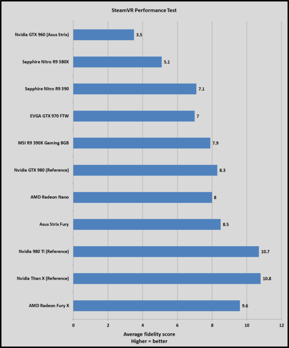 steamvr averages