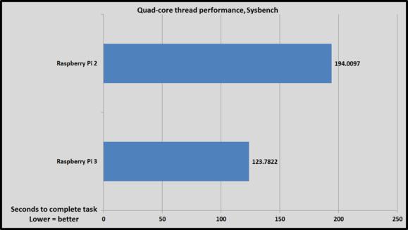 sysbench quad core
