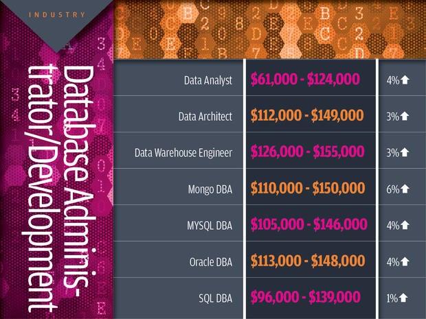 Database administrator/development tech industry salaries