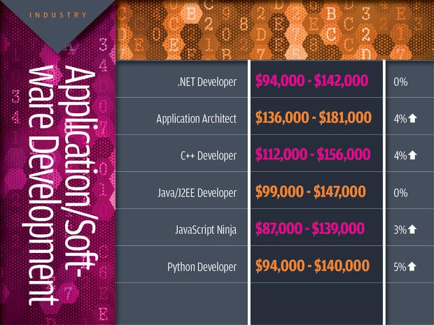 Application/software development tech industry salaries