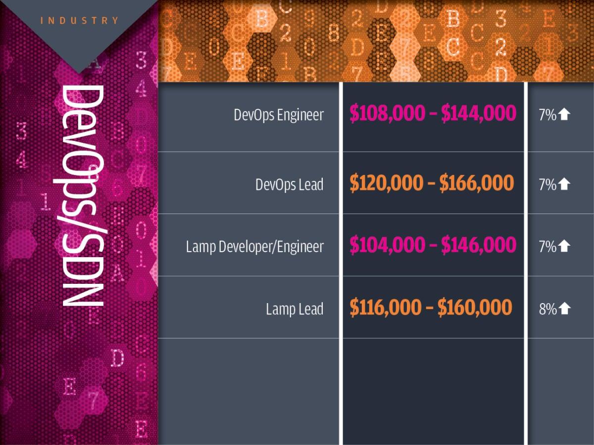 DevOps/SDN tech industry salaries