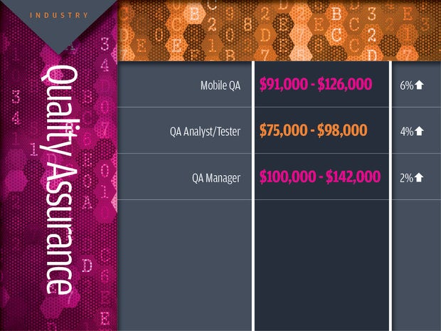 Quality assurance tech industry salaries