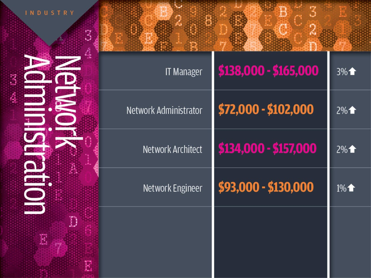 Network administration tech industry salaries