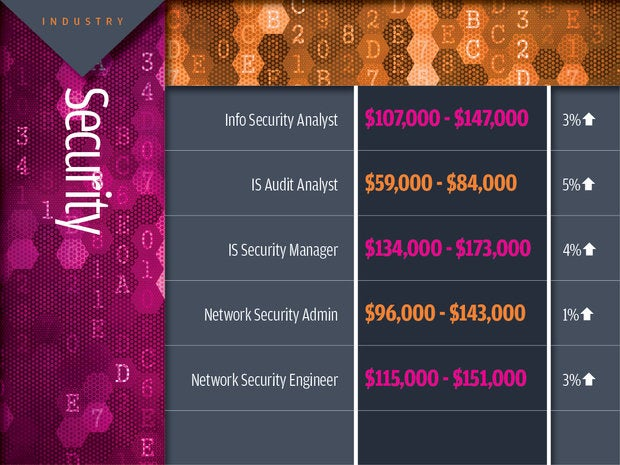 Security tech industry salaries