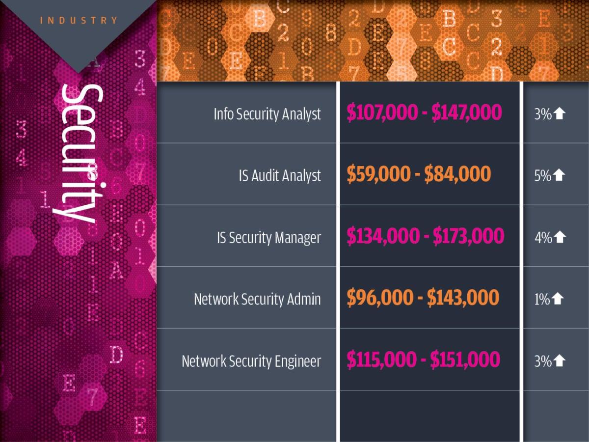 Security tech industry salaries