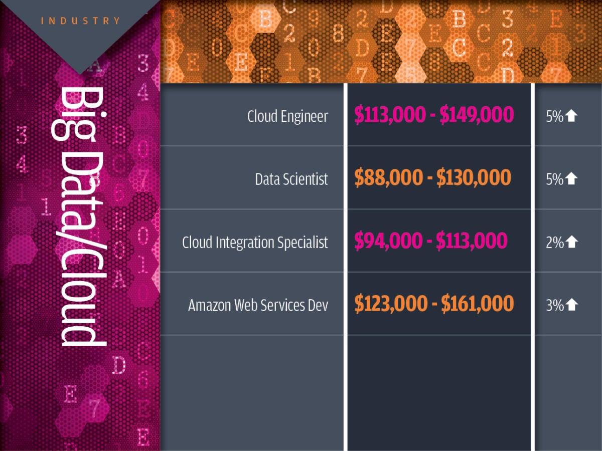 Big data/cloud tech industry salaries