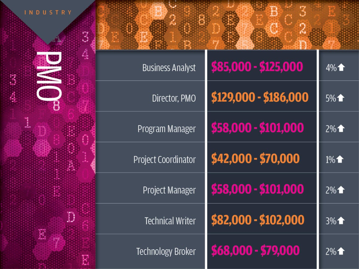 PMO tech industry salaries