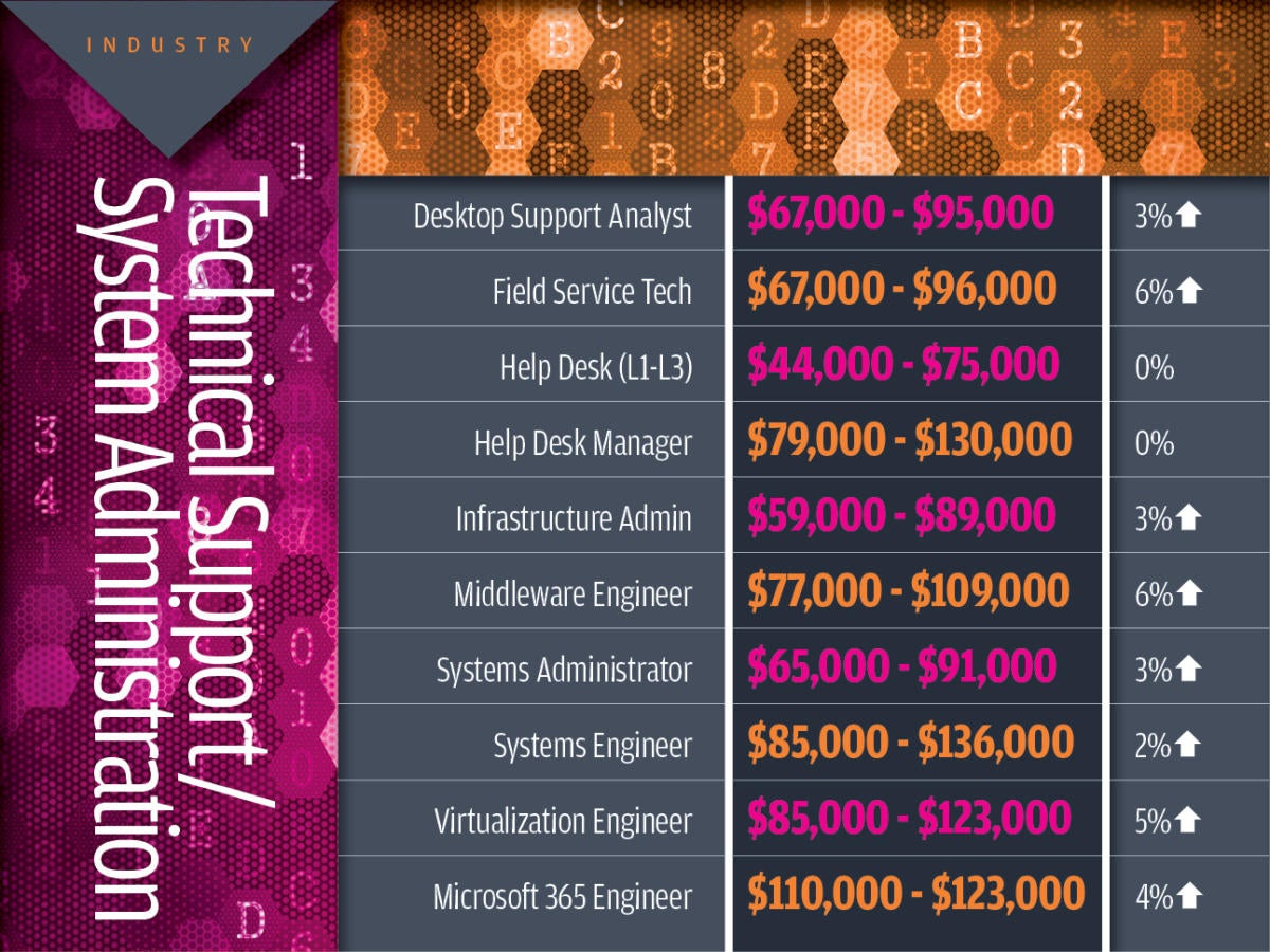 Technical support/system administration tech industry salaries