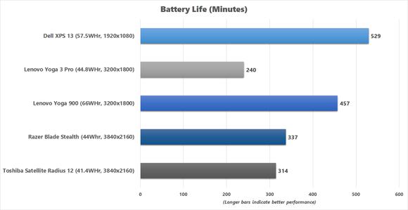 Yoga 900 Battery Life benchmark chart