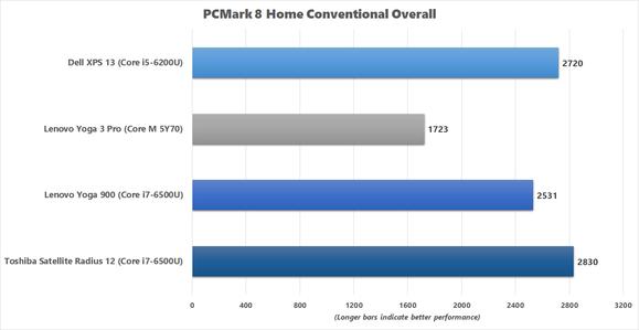 Yoga 900 PCMark 8 Home Conventional benchmark chart
