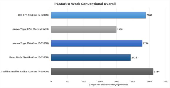 Yoga 900 PCMark 8 Work Conventional benchmark chart v2