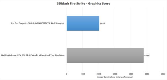 3dmark fire strike comparison graphics score