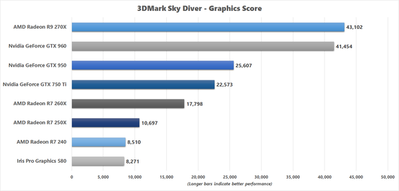 3dmark sky diver comparison results for skull canyon nuc