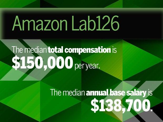 4 amazon lab126
