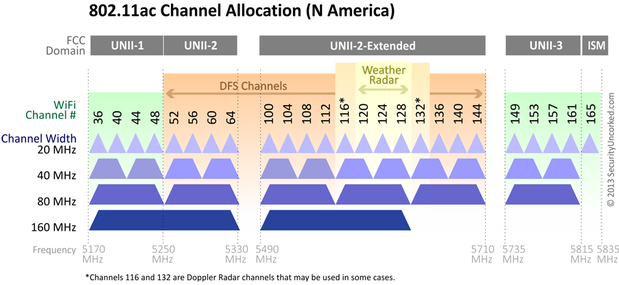 5GHz Wi-Fi channels