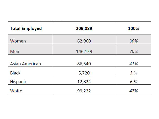 75 Silicon Valley firms' diversity