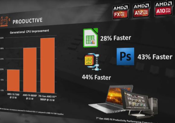 amd productivity gains