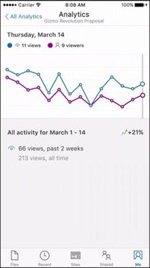 SharePoint Analytics