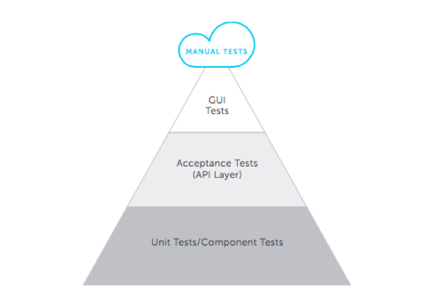 automated testing pyramid