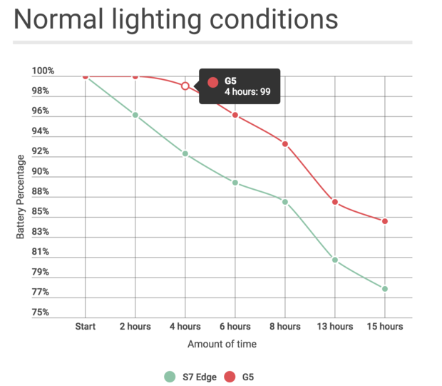 battery normal lighting