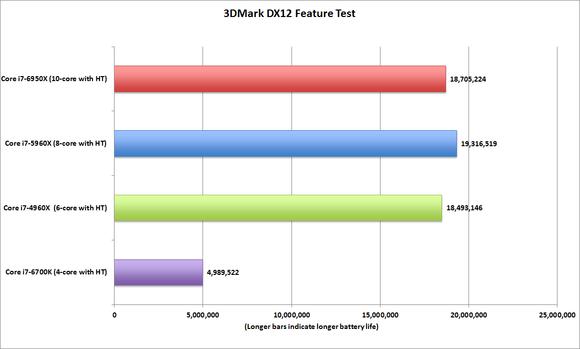 broadwell e core i7 6950x 3dmark dx12 feature test