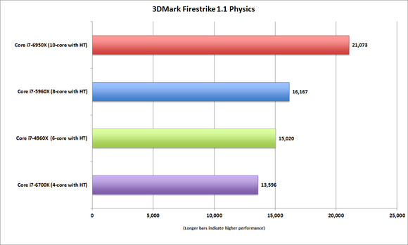 broadwell e core i7 6950x 3dmark firestrike 1.1 physics