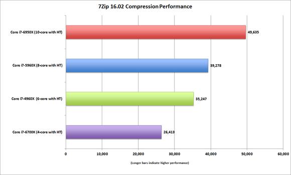 broadwell e core i7 6950x 7zip 16.02 compression performance
