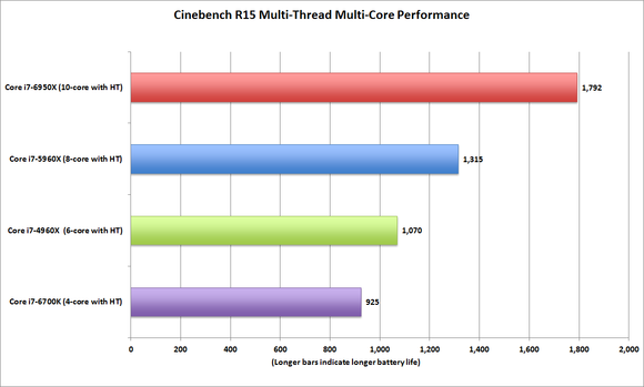 broadwell e core i7 6950x cinebench r15