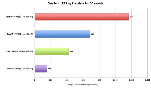 broadwell e core i7 6950x cinebench r15 during premiere pro 1080p cpu encode