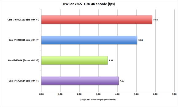 broadwell e core i7 6950x hwbot 1.20 4k encode