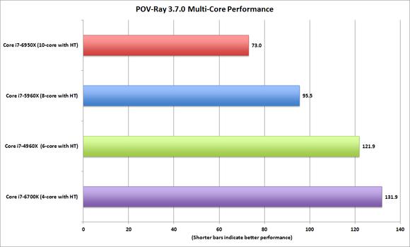 broadwell e core i7 6950x pov ray 3.7.0