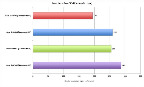 broadwell e core i7 6950x premiere pro cc 4k encode