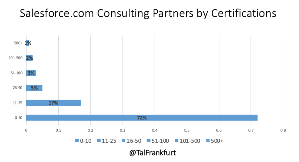 Salesforce Partner Certifications