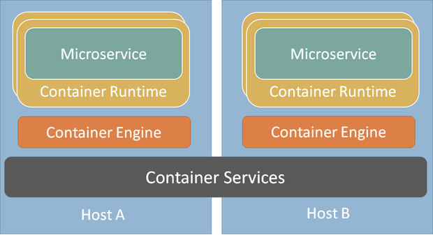 containerservices 1