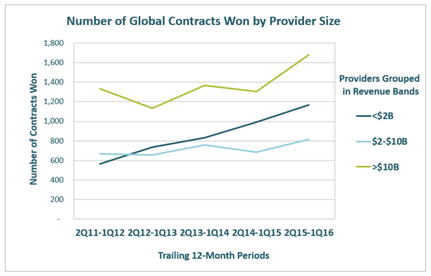 Number of Global Contracts Won by Provider Size
