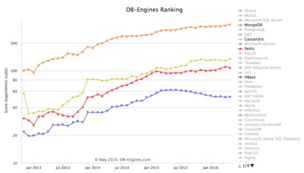 database popularity