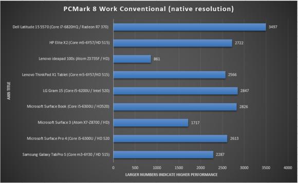 HP elite x2 performance pcmark work