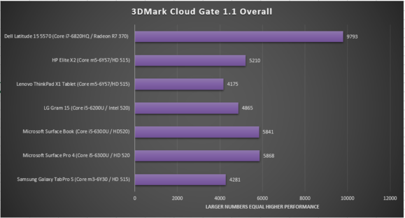 HP elite x2 review 3dmark cloud gate