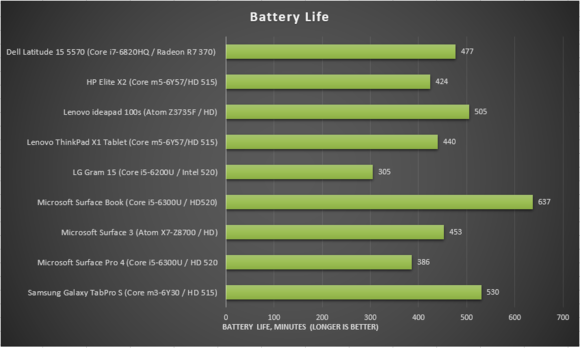 HP elite x2 review battery life