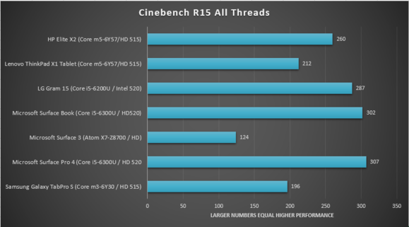HP elite x2 review cinebench