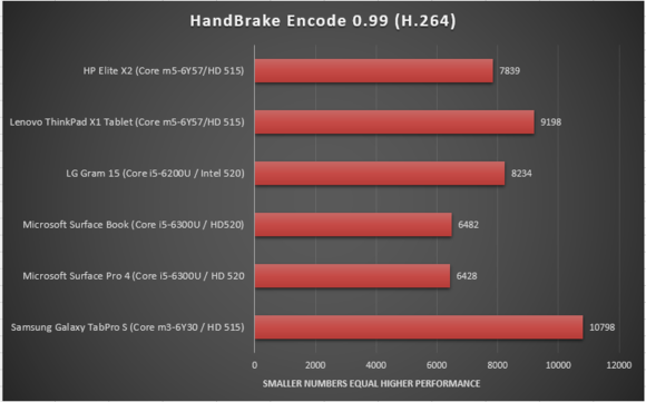 HP elite x2 review handbrake encode