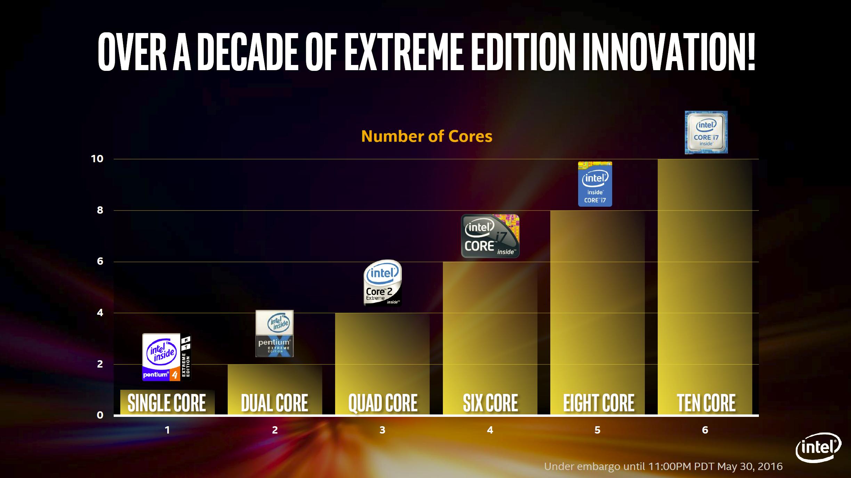 How To Build Pentium
