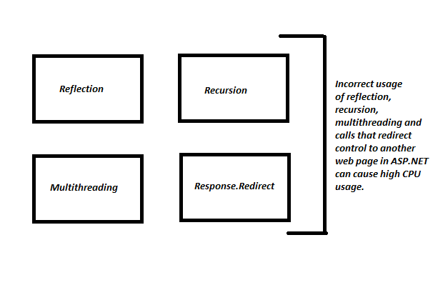 Factors that cause high cpu usage
