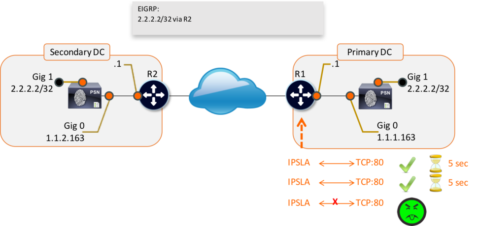 Figure 2 - IP SLA at Work