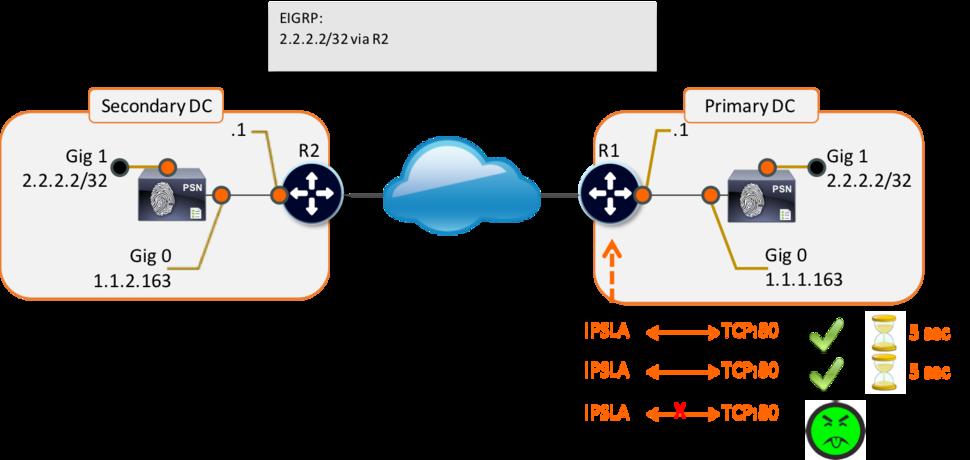 Figure 2 - IP SLA at Work