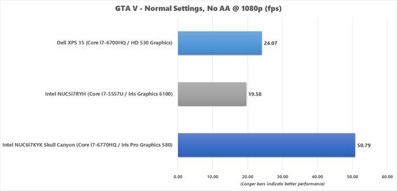 GTA 5 benchmark results for Skull Canyon NUC