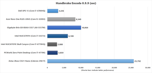 Handbrake benchmark results for Skull Canyon NUC