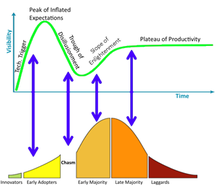 hype cycle and chasm
