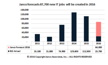 job stats may 2016 janco